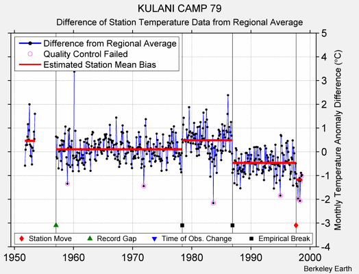 KULANI CAMP 79 difference from regional expectation