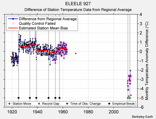 ELEELE 927 difference from regional expectation