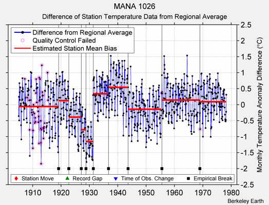 MANA 1026 difference from regional expectation