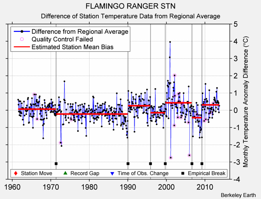 FLAMINGO RANGER STN difference from regional expectation