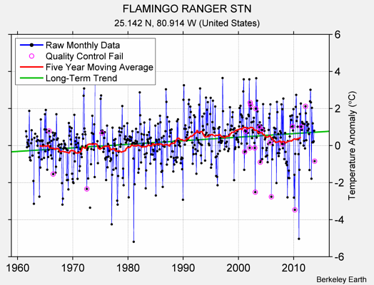 FLAMINGO RANGER STN Raw Mean Temperature