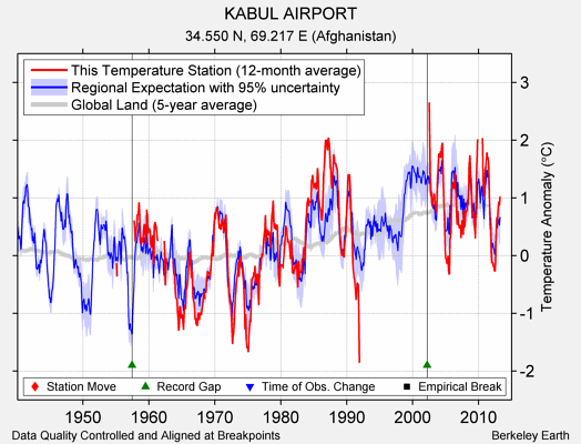 KABUL AIRPORT comparison to regional expectation