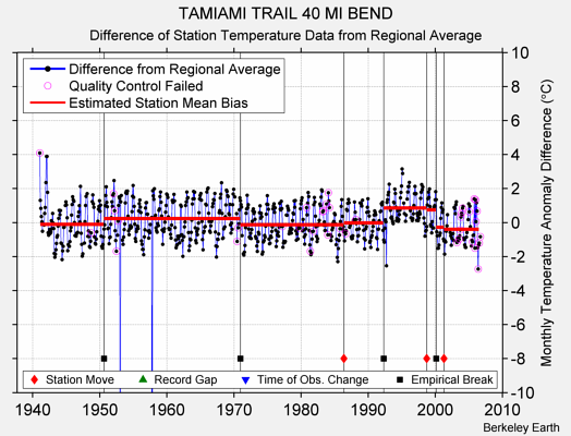 TAMIAMI TRAIL 40 MI BEND difference from regional expectation