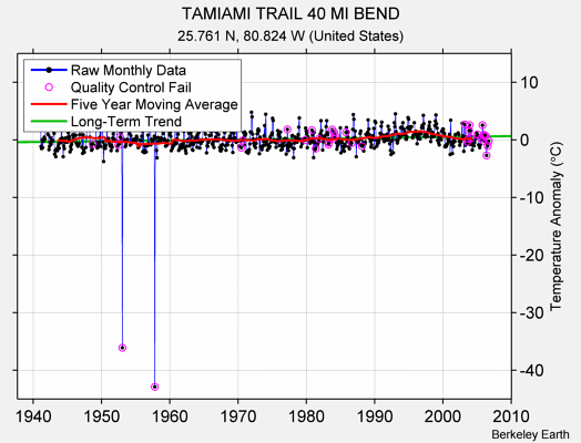 TAMIAMI TRAIL 40 MI BEND Raw Mean Temperature