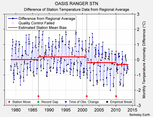 OASIS RANGER STN difference from regional expectation