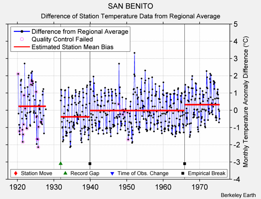 SAN BENITO difference from regional expectation