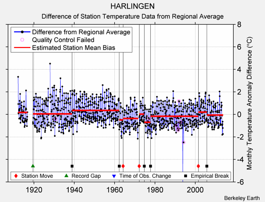 HARLINGEN difference from regional expectation