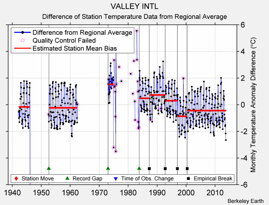 VALLEY INTL difference from regional expectation