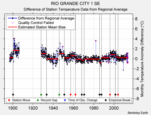 RIO GRANDE CITY 1 SE difference from regional expectation