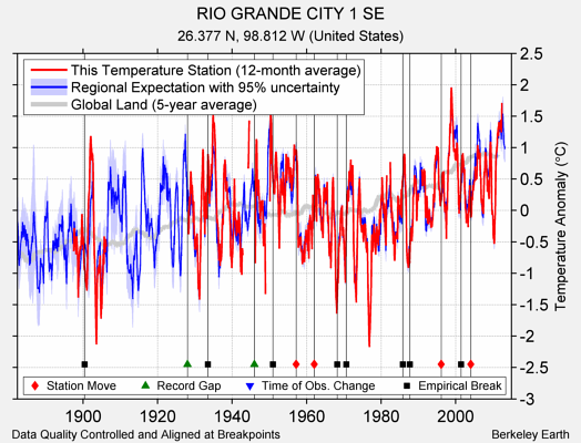 RIO GRANDE CITY 1 SE comparison to regional expectation