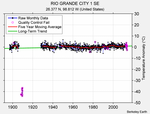 RIO GRANDE CITY 1 SE Raw Mean Temperature
