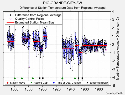 RIO-GRANDE-CITY-3W difference from regional expectation