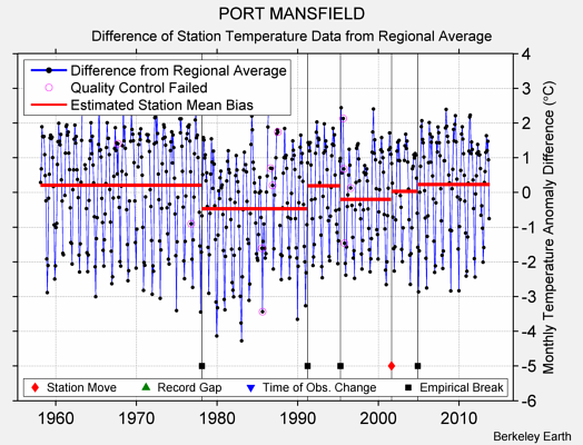 PORT MANSFIELD difference from regional expectation