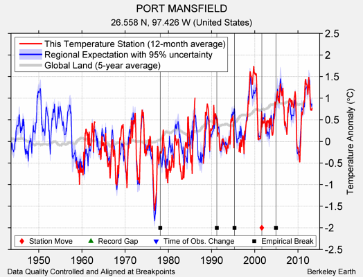 PORT MANSFIELD comparison to regional expectation