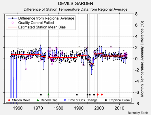 DEVILS GARDEN difference from regional expectation