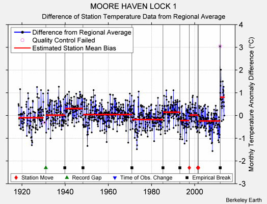 MOORE HAVEN LOCK 1 difference from regional expectation