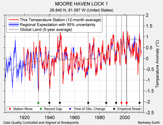 MOORE HAVEN LOCK 1 comparison to regional expectation