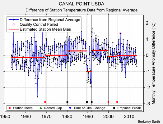 CANAL POINT USDA difference from regional expectation