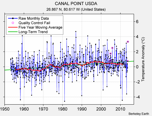 CANAL POINT USDA Raw Mean Temperature