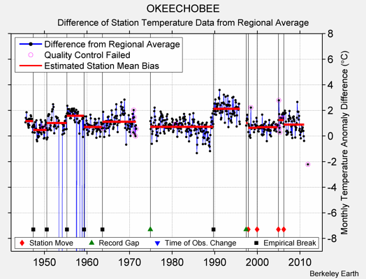 OKEECHOBEE difference from regional expectation