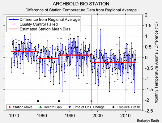ARCHBOLD BIO STATION difference from regional expectation