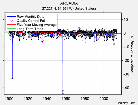 ARCADIA Raw Mean Temperature