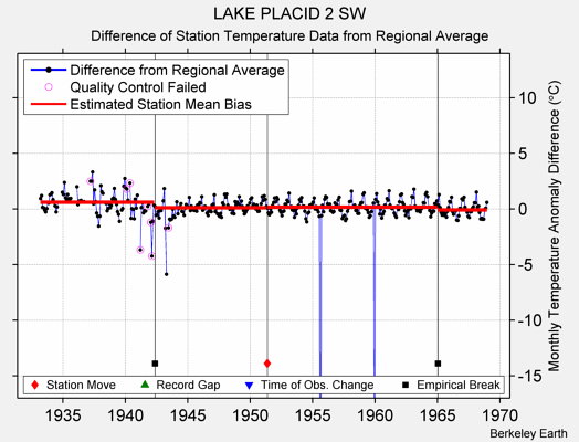 LAKE PLACID 2 SW difference from regional expectation