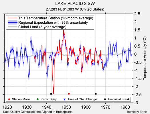 LAKE PLACID 2 SW comparison to regional expectation