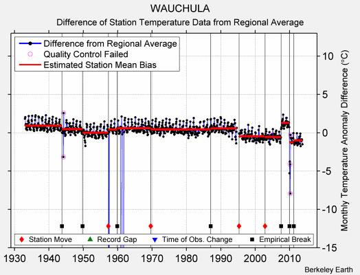 WAUCHULA difference from regional expectation