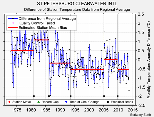 ST PETERSBURG CLEARWATER INTL difference from regional expectation