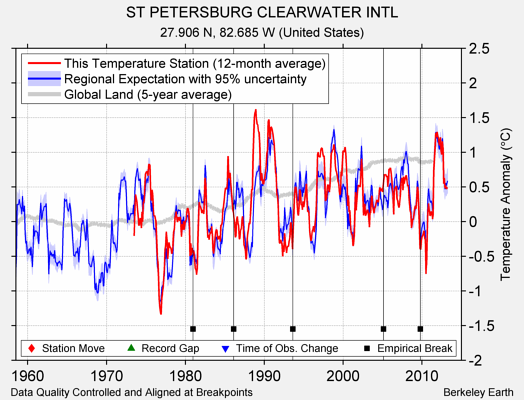 ST PETERSBURG CLEARWATER INTL comparison to regional expectation