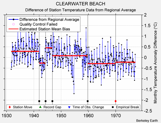 CLEARWATER BEACH difference from regional expectation