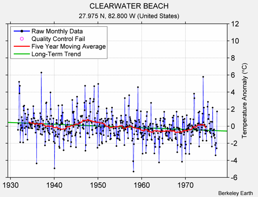 CLEARWATER BEACH Raw Mean Temperature
