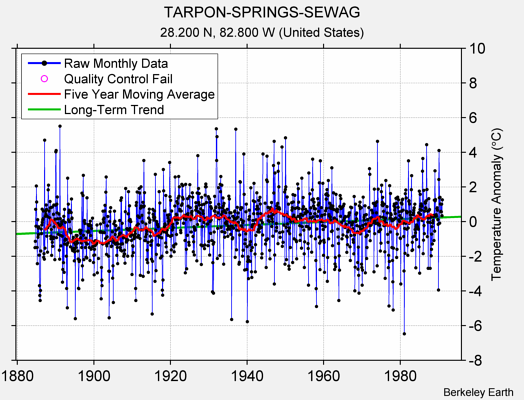 TARPON-SPRINGS-SEWAG Raw Mean Temperature