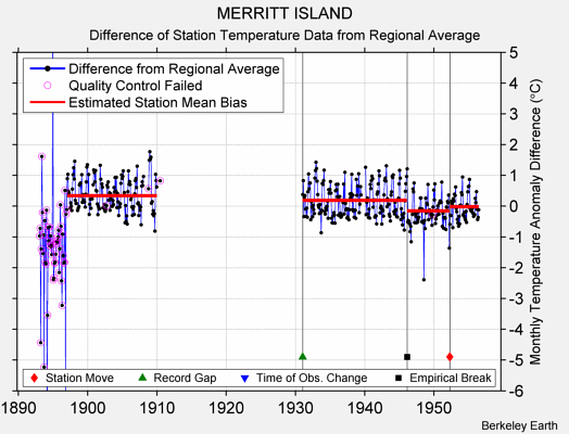 MERRITT ISLAND difference from regional expectation