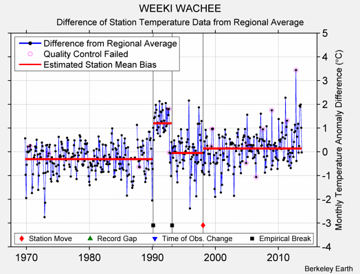 WEEKI WACHEE difference from regional expectation