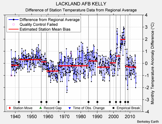 LACKLAND AFB KELLY difference from regional expectation