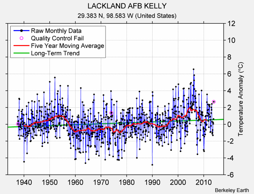 LACKLAND AFB KELLY Raw Mean Temperature
