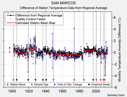 SAN MARCOS difference from regional expectation