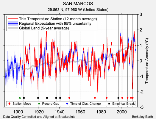 SAN MARCOS comparison to regional expectation