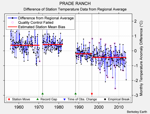 PRADE RANCH difference from regional expectation