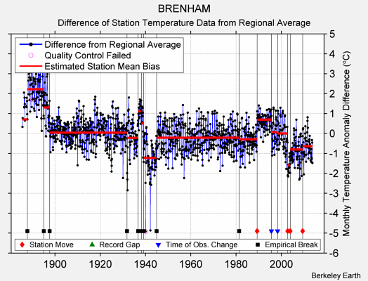 BRENHAM difference from regional expectation