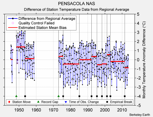 PENSACOLA NAS difference from regional expectation