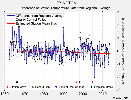 LEXINGTON difference from regional expectation