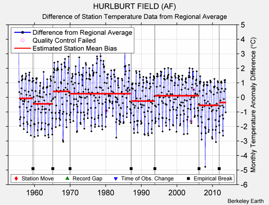 HURLBURT FIELD (AF) difference from regional expectation