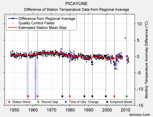 PICAYUNE difference from regional expectation