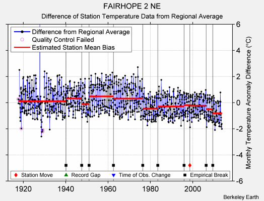FAIRHOPE 2 NE difference from regional expectation