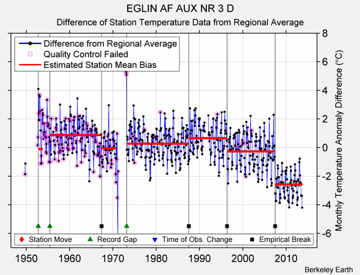 EGLIN AF AUX NR 3 D difference from regional expectation
