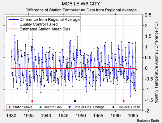 MOBILE WB CITY difference from regional expectation