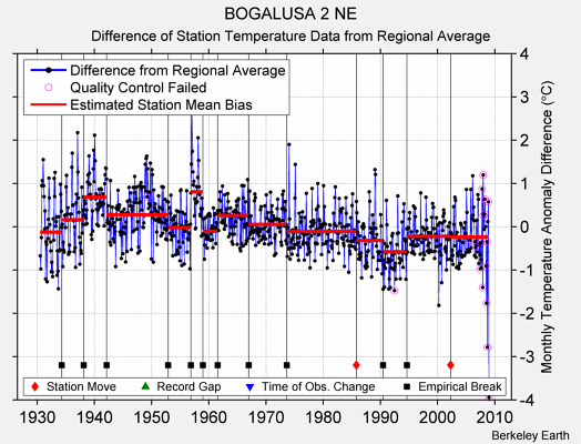 BOGALUSA 2 NE difference from regional expectation